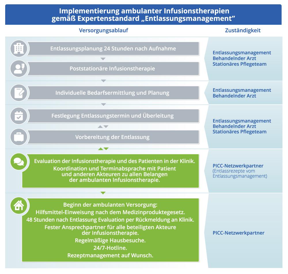 Diagramm-Prozess-Entlassungsmanagement Außerklinische Infusionstherapie